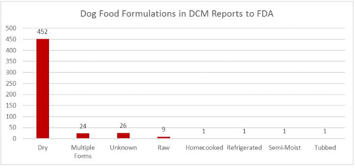 Update on grain-free diets and DCM cases in dogs