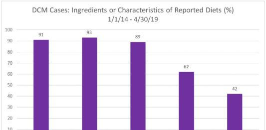 FDA table on ingredients in dog food
