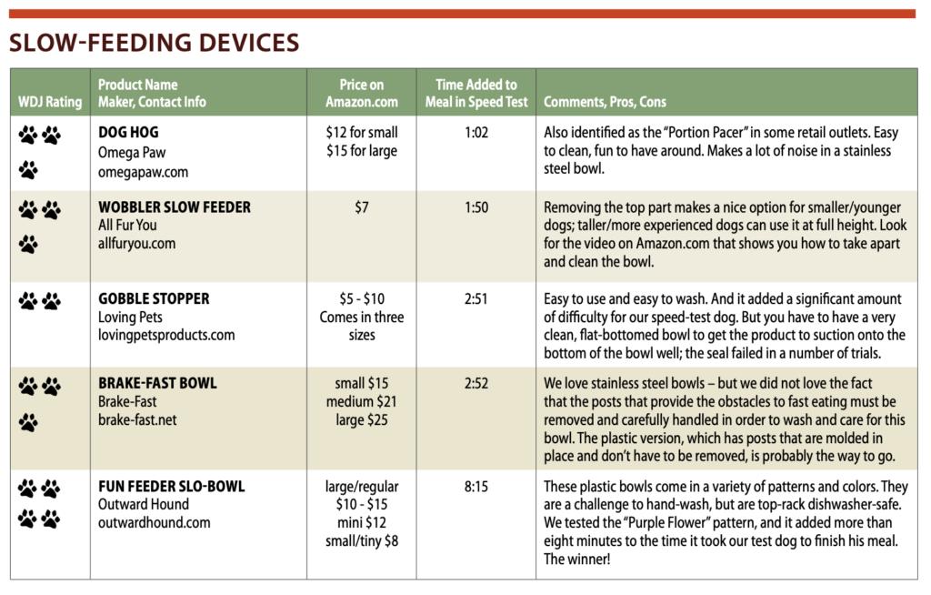 Savor The Flavor: Slow Feeder Device Test